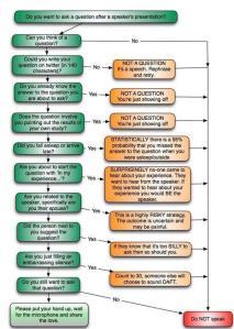 Question flow chart